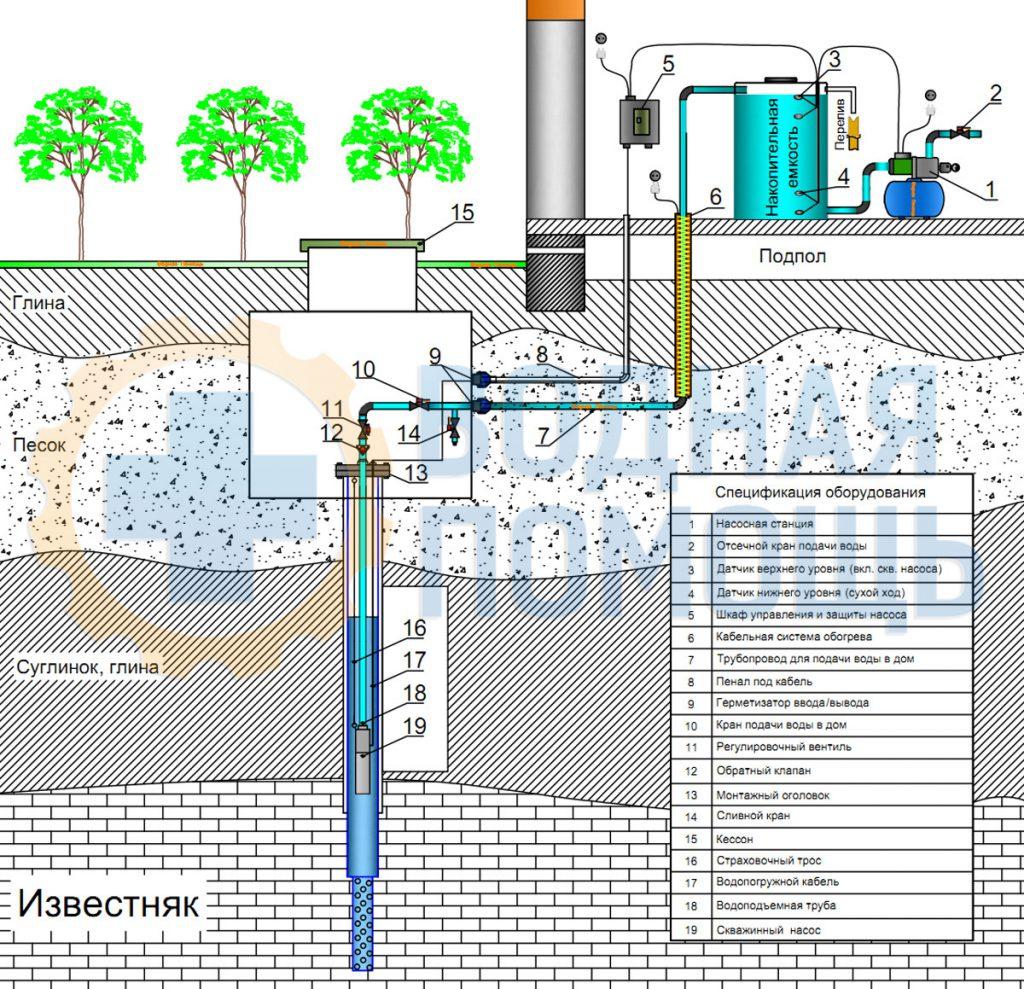 Пример схемы водоснабжения через накопительную емкость